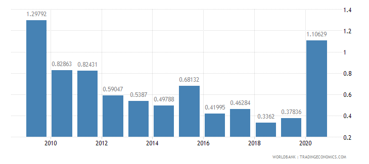 belize short term debt percent of exports of goods services and income wb data