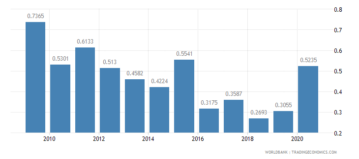 belize short term debt percent of total external debt wb data