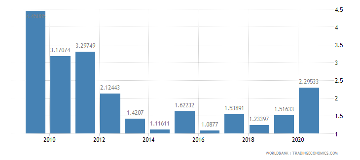 belize short term debt percent of total reserves wb data