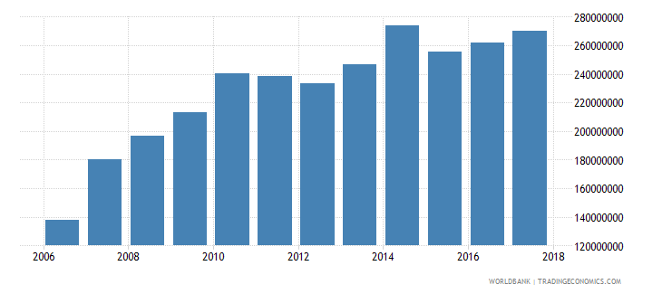 belize taxes on income profits and capital gains current lcu wb data