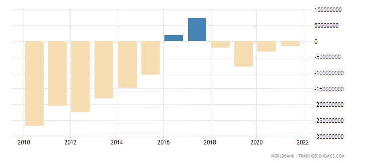 belize terms of trade adjustment constant lcu wb data