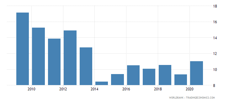 belize total debt service percent of exports of goods services and income wb data