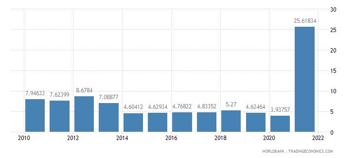 belize total debt service percent of gni wb data
