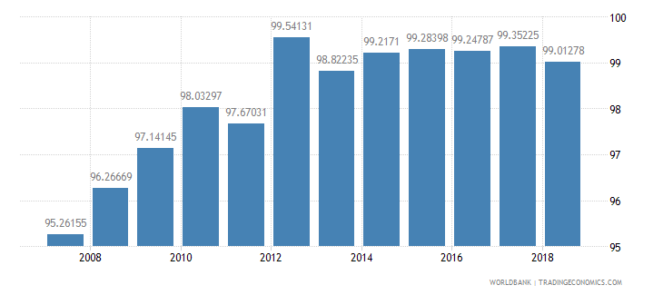 belize total enrollment primary percent net wb data