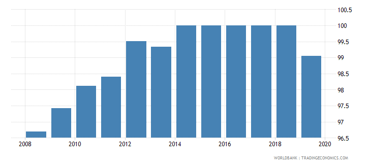 belize total net enrolment rate primary male percent wb data