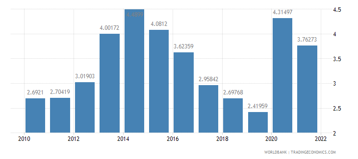 belize total reserves in months of imports wb data
