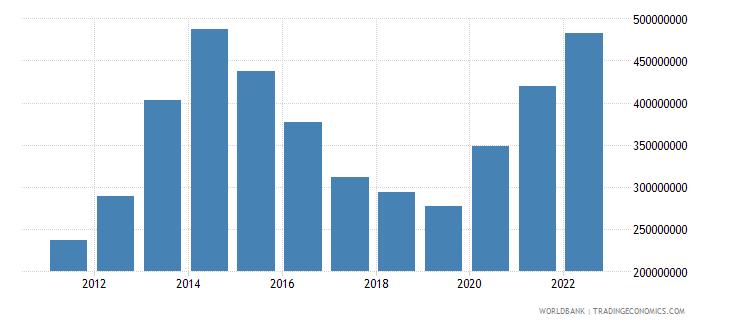 belize total reserves minus gold us dollar wb data