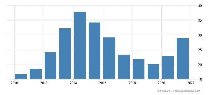 belize total reserves percent of total external debt wb data