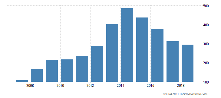 belize total reserves wb data