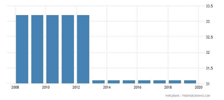 belize total tax rate percent of profit wb data