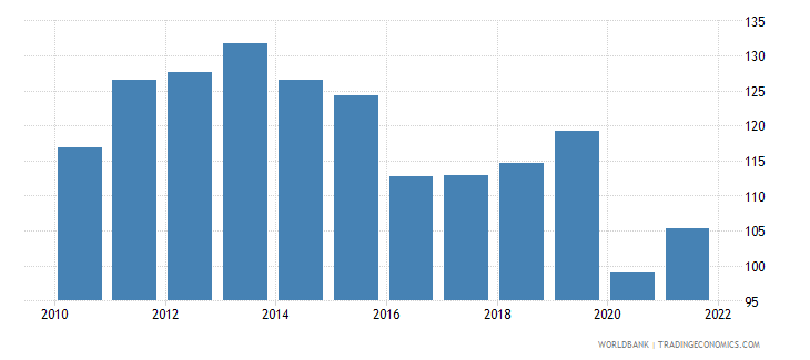 belize trade percent of gdp wb data