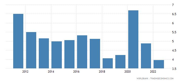 belize transport services percent of service exports bop wb data