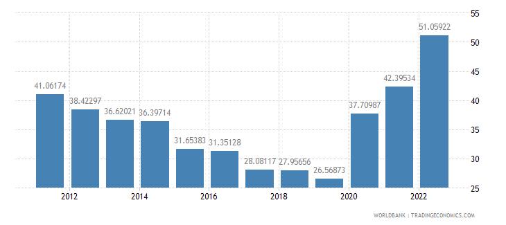 belize transport services percent of service imports bop wb data