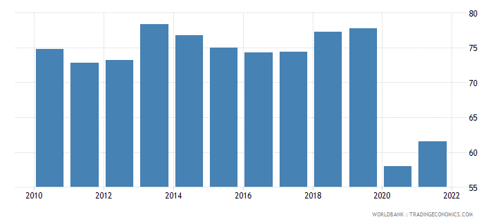 belize travel services percent of service exports bop wb data