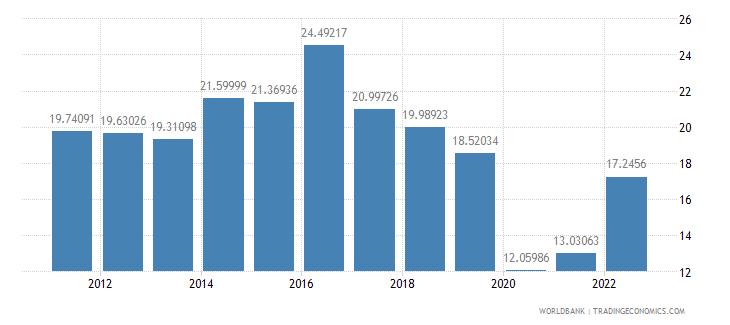 belize travel services percent of service imports bop wb data