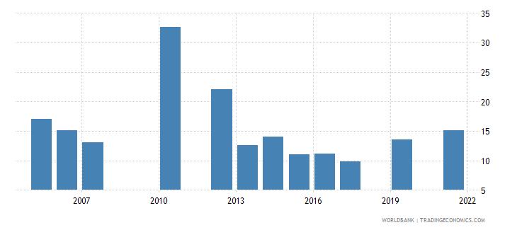 belize unemployment female percent of female labor force national estimate wb data