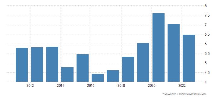 belize unemployment male percent of male labor force wb data