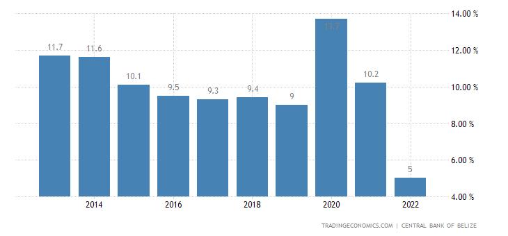 Belize Unemployment Rate