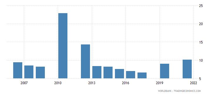 belize unemployment total percent of total labor force national estimate wb data
