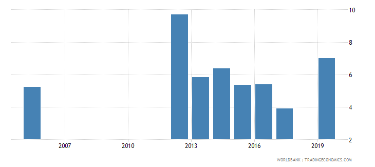 belize unemployment with advanced education percent of total unemployment wb data