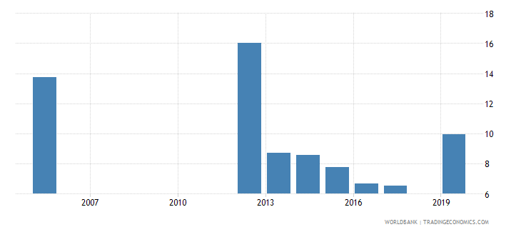 belize unemployment with basic education percent of total unemployment wb data