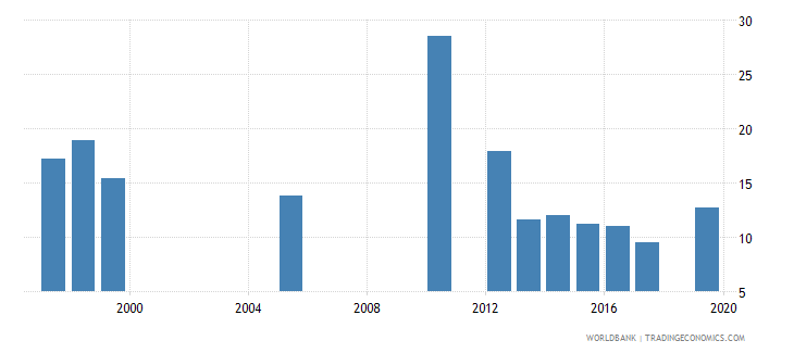 belize unemployment youth male percent of male labor force ages 15 24 national estimate wb data