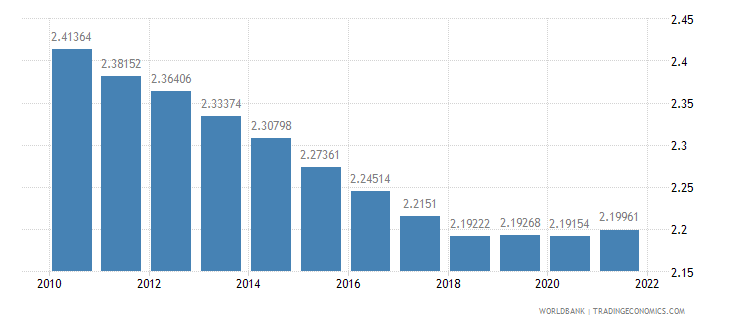 belize urban population growth annual percent wb data