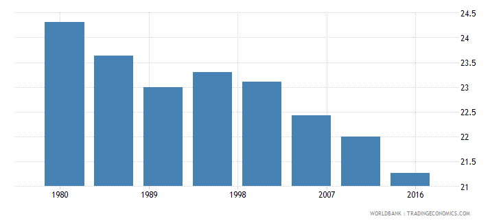 belize urban population male percent of total wb data