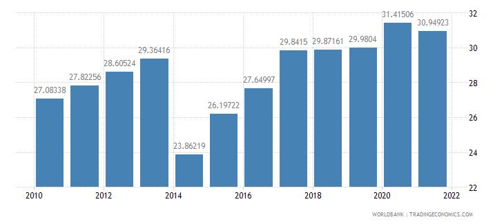 belize vulnerable employment total percent of total employment wb data