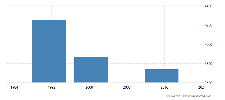 belize youth illiterate population 15 24 years female number wb data