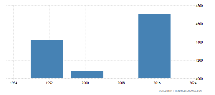 belize youth illiterate population 15 24 years male number wb data