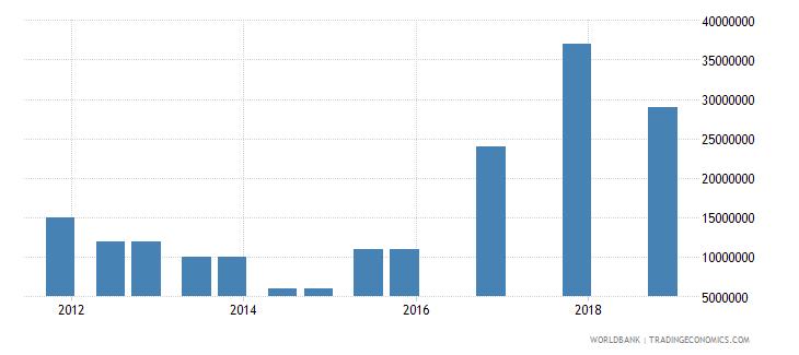 benin 03_official bilateral loans total wb data