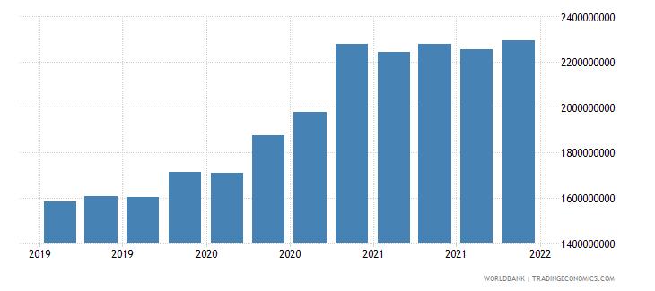 benin 06_multilateral loans total wb data
