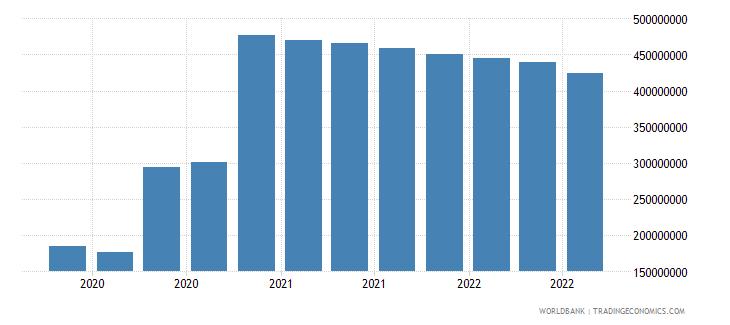 benin 07_multilateral loans imf wb data