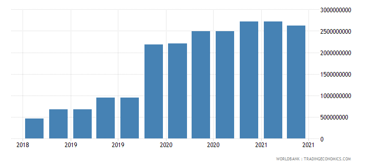 benin 09_insured export credit exposures berne union wb data