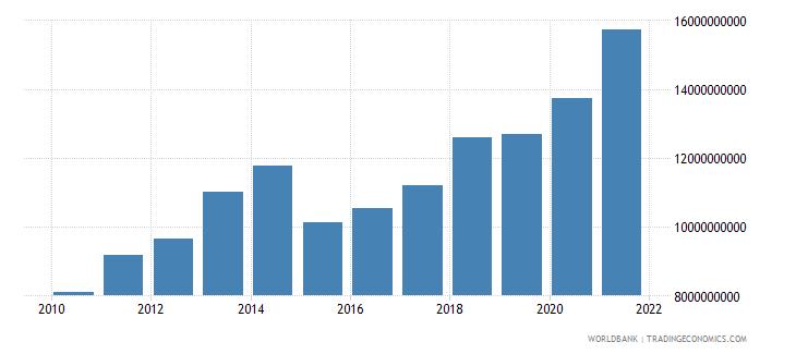 benin adjusted net national income us dollar wb data