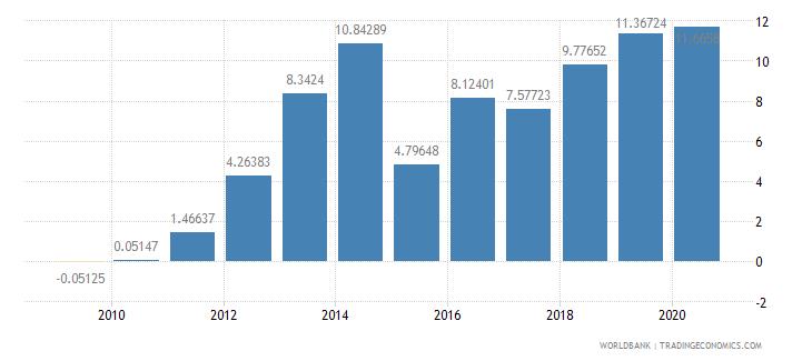 benin adjusted net savings excluding particulate emission damage percent of gni wb data