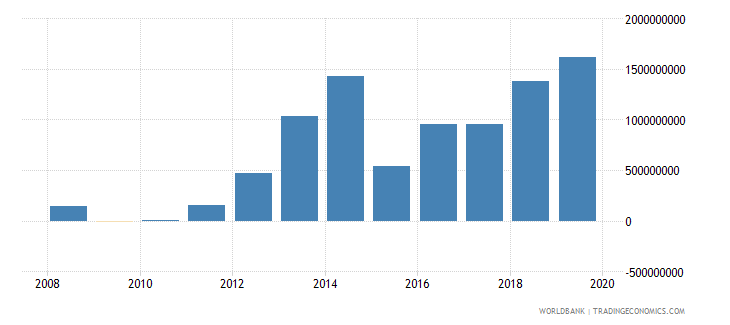 benin adjusted net savings excluding particulate emission damage us dollar wb data