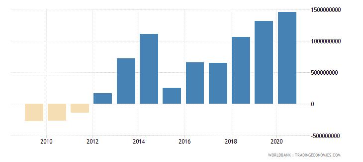 benin adjusted net savings including particulate emission damage us dollar wb data