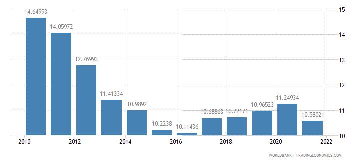 benin adjusted savings consumption of fixed capital percent of gni wb data