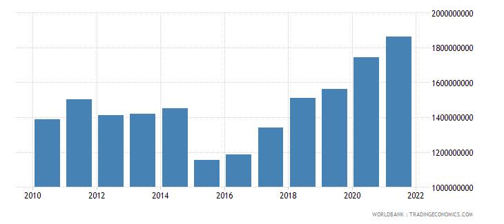 benin adjusted savings consumption of fixed capital us dollar wb data