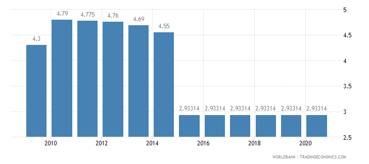 benin adjusted savings education expenditure percent of gni wb data
