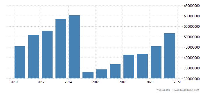 benin adjusted savings education expenditure us dollar wb data