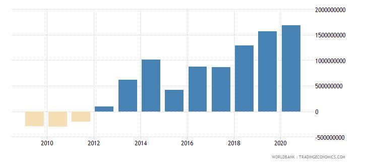 benin adjusted savings net national savings us dollar wb data