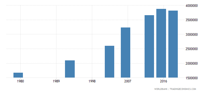 benin adult illiterate population 15 years both sexes number wb data
