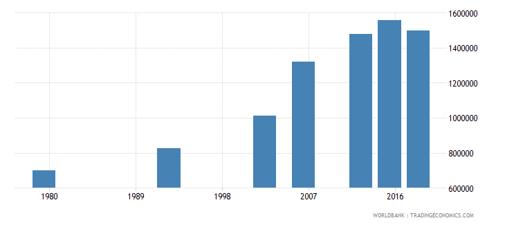 benin adult illiterate population 15 years male number wb data