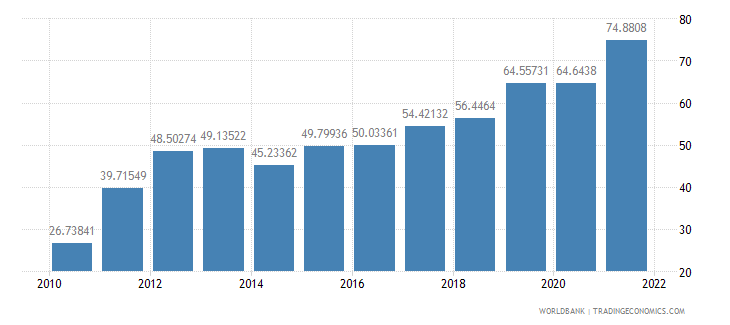 benin agricultural raw materials exports percent of merchandise exports wb data