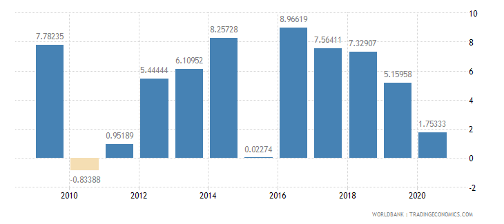 benin agriculture value added annual percent growth wb data