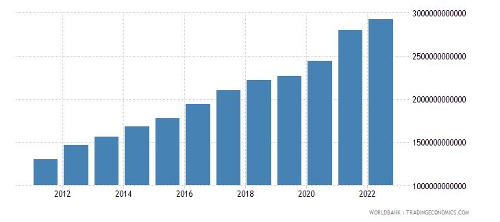 benin agriculture value added current lcu wb data