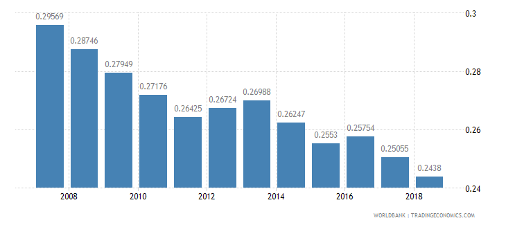 benin arable land hectares per person wb data
